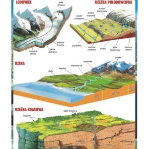 plansze - nauka o Ziemi